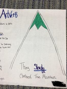 Eight Parts of Speech group activity