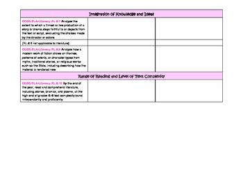 Eighth Grade ELA Common Core Checklist