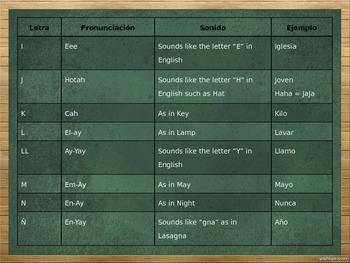 El Alfabeto (Alphabet) PowerPoint Notes