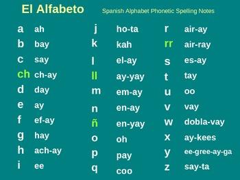 El Alfabeto PowerPoint - Spanish Alphabet