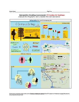 Infographic Interpretive Reading Activity El Camino de Santiago - Travel Unit