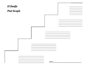 El Deafo Plot Graph - Cece Bell