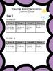 El Education K Module 2 Unit 3 Anchor Charts