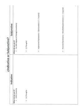 El Presente del Subjuntivo - Present Subjuntive Notes Template