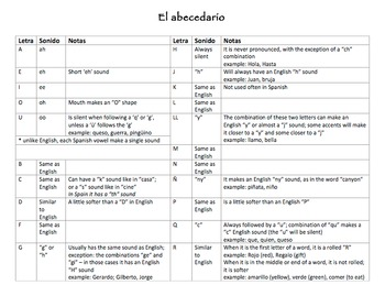 El abecedario - guide to Spanish alphabet and sounds FREE