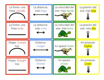 El vuelo y el principio Bernoulli/Flight and the Bernoulli Principle