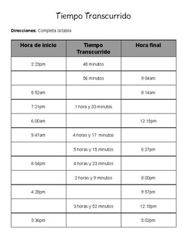Elapsed Time Chart (Spanish)