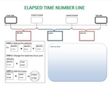 Elapsed Time Number Line Graphic Organizers