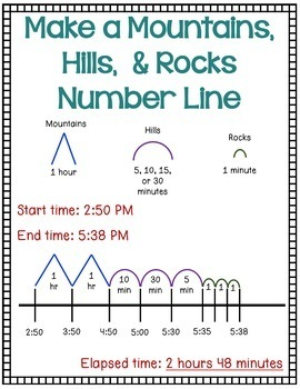 Elapsed Time Strategies & Anchor Charts