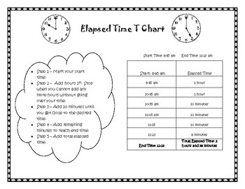 Elapsed Time T Chart Notes