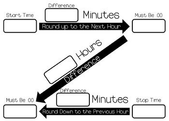 "Elapsed Time ""Z"" Method Organizer"