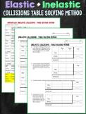 Elastic and Inelastic Collisions Momentum Table Solving Method