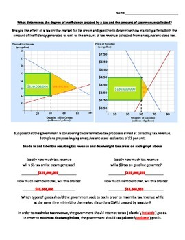Elasticity & Taxation Worksheet