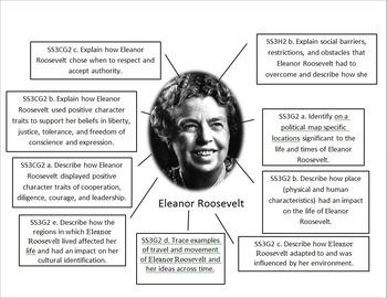 Eleanor Roosevelt Standards and Historical Figure Display
