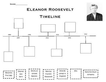 Eleanor Roosevelt timeline