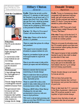Election 2016, Comparing the Candiates: Clinton and Trump
