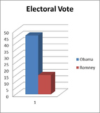 Election Graphs