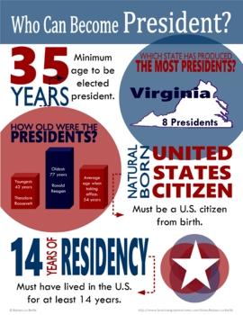 Presidential Election Unit Lesson Plans, Reading Passages, Worksheets, & More!