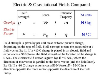 Electric Fields Explained - Quick Review Physics Notes and Presentation