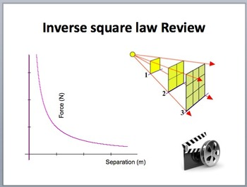 Electric Forces and Coulomb's Law - A Senior Physics Lesson Package