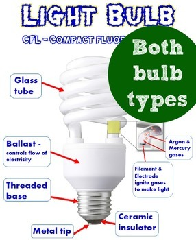 Electric Light Bulb Circuit Posters and Bulletin Board Kit