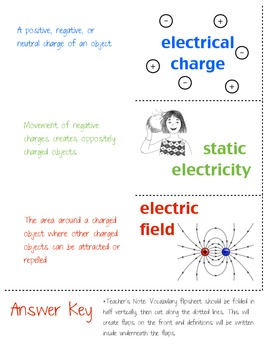 Electrical Charges Mini-Unit