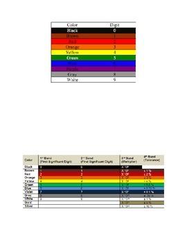 Electrical Components and Readig Resistors Worksheet