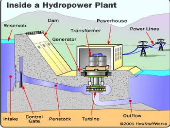 Electricity Generation and Water Wars
