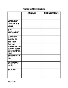 Electricity and Magnetism  Graphic organizers and study guides set