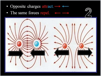 Electricity and Magnetism Quiz Game