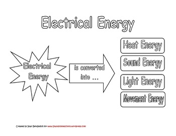 Electricity and Magnetism Unit for 3rd Grade (SC)