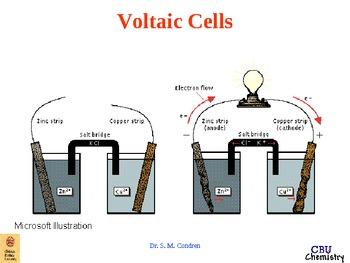Electrochemistry Presentation (chemistry redox electrolysis fuel cell)
