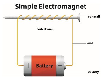 Electromagnet Powerpoint notes with Kahoot Quiz