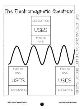 Electromagnetic (EM) Spectrum Card Sort