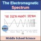 Electromagnetic Radiation Bundle