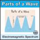 Electromagnetic Radiation Bundle