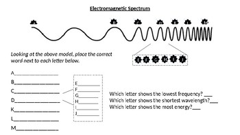 electromagnetic spectrum activity sheet and assessment by smiles in science