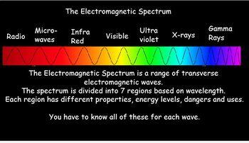 Electromagnetic Spectrum Bundle x 6 lessons