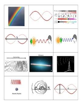 Electromagnetic Spectrum Card Sort