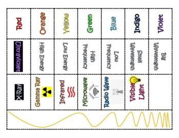 Electromagnetic Spectrum Cards