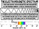 "Electromagnetic Spectrum - Color-able Chart - ""Visible Portion"""