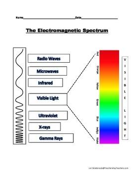 Electromagnetic Spectrum: Diagram to Label