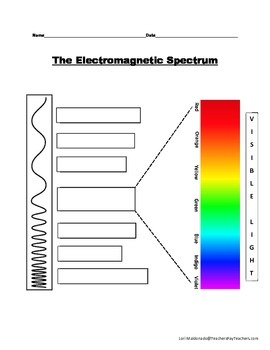 The electromagnetic spectrum diagram wiring diagram portal electromagnetic spectrum diagram to label by lori maldonado tpt rh teacherspayteachers com review the electromagnetic spectrum diagram include and label it ccuart Choice Image