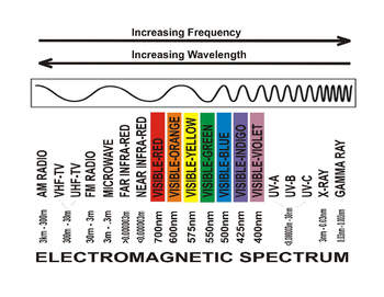 Electromagnetic Spectrum - Diagram1