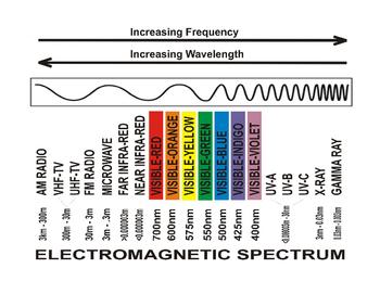 Electromagnetic Spectrum - Diagram1