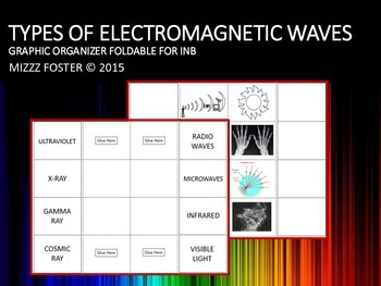 Electromagnetic Spectrum: Eight Types of Waves 1 pg Foldable