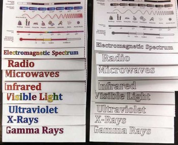Electromagnetic Spectrum Foldable for Interactive Science Notebooks