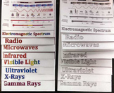 Electromagnetic Spectrum Foldable for Interactive Science