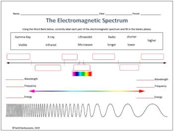 Electromagnetic Spectrum Labeling Worksheet - Science by ...