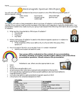 Electromagnetic Spectrum Mini Project